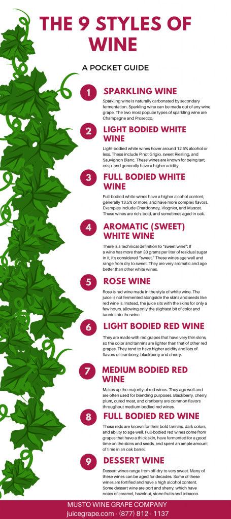 The 9 Styles of Wine